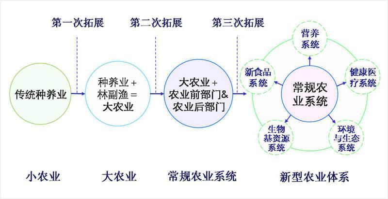 """农业拓展与易相发展的""""五轮模型"""""""